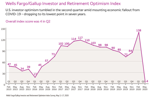 Wells Fargo/Gallup Investor and Retirement Optimism Index (Graphic: Business Wire)
