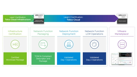 The enhanced VMware Ready for Telco Cloud certification program will enable telco network functions partners to test the interoperability and readiness of their Virtual Network Functions (VNF) and Cloud-Native Network Functions (CNF) with the VMware Telco Cloud platform. (Graphic: Business Wire)