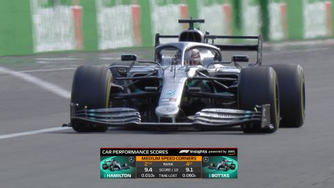 F1 Insights Powered by AWS - Car Performance Scores. Courtesy of F1.