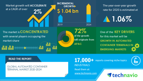 Technavio has announced its latest market research report titled Global Automated Container Terminal Market 2020-2024 (Graphic: Business Wire)