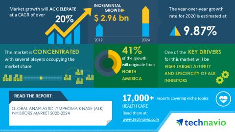 Technavio has announced its latest market research report titled Global Anaplastic Lymphoma Kinase (ALK) Inhibitors Market 2020-2024