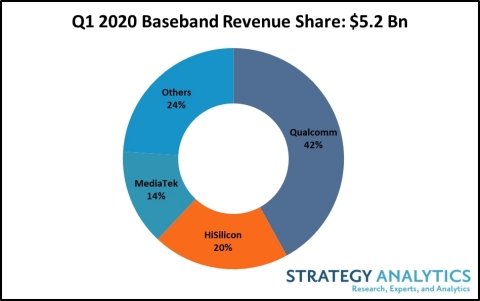 Figure 1: Q1 2020 Baseband Revenue Share (Graphic: Business Wire)