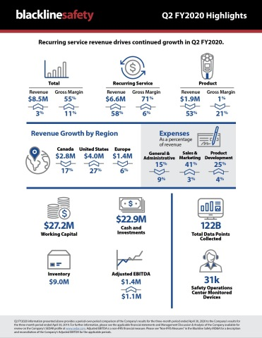 Blackline Safety Q2 FY2020 infographic (Graphic: Business Wire)