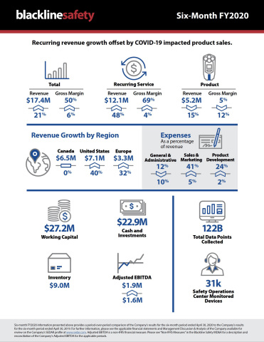 Blackline Safety six-month FY2020 infographic (Graphic: Business Wire)
