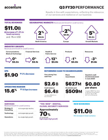 Accenture Q3 FY20 Earnings Infographic (Graphic: Business Wire)