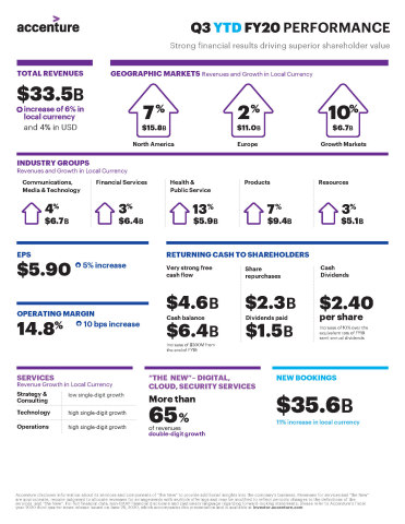 Accenture Q3 FY20 YTD Earnings Infographic (Graphic: Business Wire)