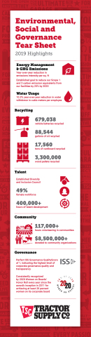 Tractor Supply issues infographic with highlights from the Company's inaugural Environmental, Social and Governance (ESG) Report. (Graphic: Business Wire)