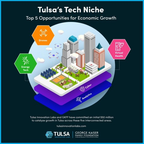 Tulsa Innovation Labs and the George Kaiser Family Foundation have committed an initial $50 million to catalyze growth in Tulsa across these five interconnected areas.(Graphic: Business Wire)