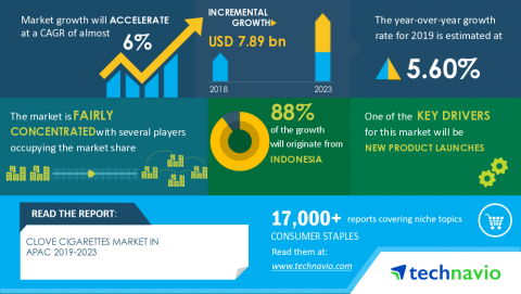 Technavio has announced its latest market research report titled Clove Cigarettes Market in APAC 2019-2023 (Graphic: Business Wire).