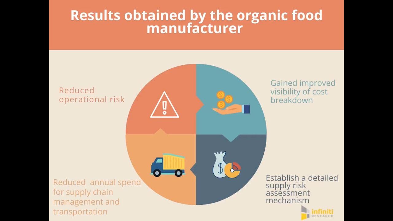 Risk assessment for an organic food manufacturer.