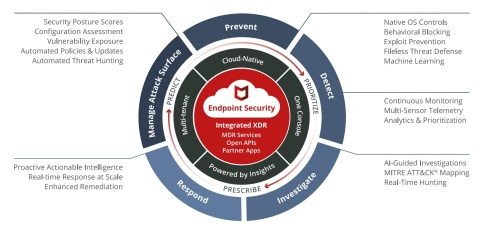 McAfee Endpoint Security Platform (Graphic: Business Wire)