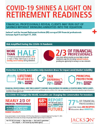 Survey conducted by Jackson National Life Insurance Company and the Insured Retirement Institute finds more than half (55%) of financial professionals believe 25% or more of their client base is at risk of running out of money during retirement. (Graphic: Business Wire)