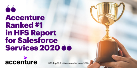 Accenture positioned #1 in HFS report for Salesforce services 2020 (Photo: Business Wire)