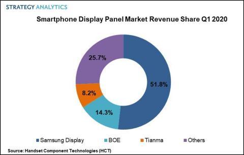 Figure 1. SP Display Market PR Q1 2020