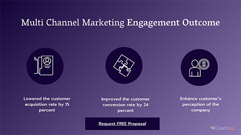 Multi Channel Marketing Engagement Outcome