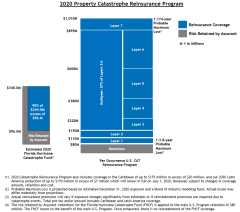 Assurant 2020 Catastrophe Reinsurance Tower (Graphic: Business Wire)