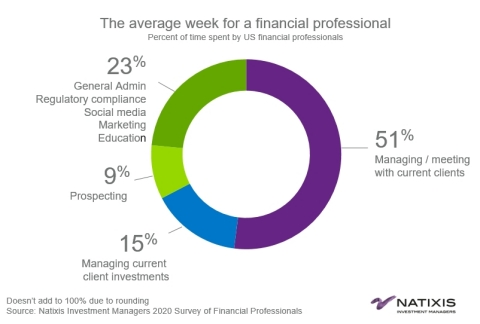 The average week for financial professionals. Source: Natixis Investment Managers