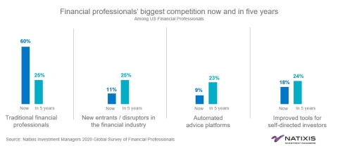 Financial professionals' biggest competition now and in five years. Source: Natixis Investment Managers