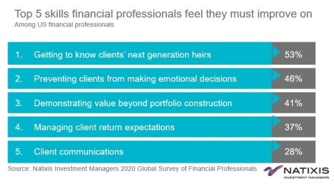 Top 5 skills financial professionals feel they must improve on. Source: Natixis Investment Managers