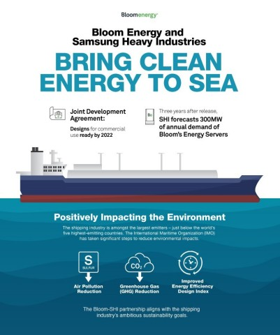 Bloom Energy and Samsung Heavy Industries bringing clean energy to the sea (Graphic: Business Wire)