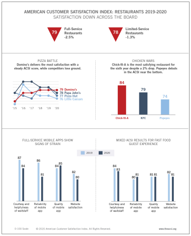 The American Customer Satisfaction Index highlights results from the annual Restaurant Report (2019-2020). (Graphic: Business Wire)
