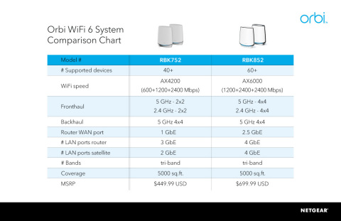NETGEAR® Orbi™ WiFi 6 Tri-band Mesh Systems Comparison Chart (Graphic: Business Wire)