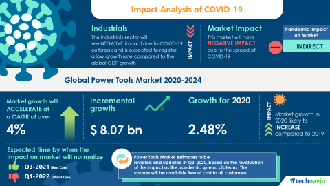 Technavio has announced its latest market research report titled Global Power Tools Market 2020-2024 (Graphic: Business Wire)