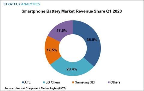 Figure 1. Smartphone Battery Market PR Q1 2020 (Graphic: Business Wire)