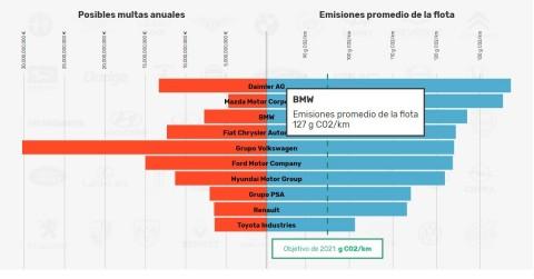 NetBet: Los fabricantes de automóviles se enfrentarán a multas de 11,400 millones de euros por exceder los objetivos de carbono de la UE (Graphic: Business Wire)