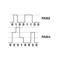 Note 1) 4- level modulation method 8PAM 4 (Pulse Amplitude Modulation 4) (Graphic: Business Wire)