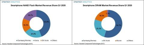 Figure 1. Smartphone Memory DRAM Market Revenue Share Q1 2020 (Graphic: Business Wire)