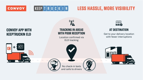 Convoy and KeepTruckin Partner on Freight Visibility Integration (Graphic: Business Wire)