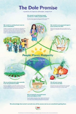 The Dole Promise, inspired by Japanese philosophy, Sampo Yoshi. (Graphic: Business Wire)