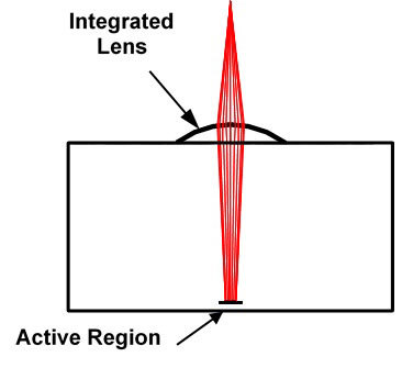 Note 3) Condenser lens (Graphic: Business Wire)
