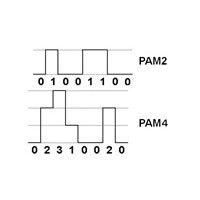 Note 1) 4- level modulation method 8PAM 4 (Pulse Amplitude Modulation 4) (Graphic: Business Wire)