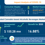 Cannabis-based Alcoholic Beverage Market 2020-2024 | Social Acceptance of Cannabis to Boost Growth | Technavio