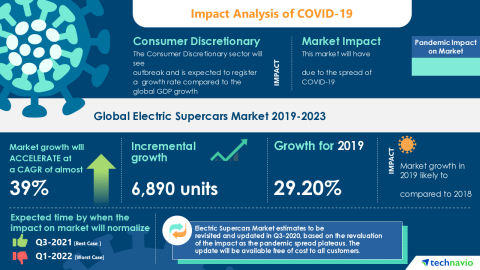 Technavio has announced its latest market research report titled Global Electric Supercars Market 2019-2023 (Graphic: Business Wire)