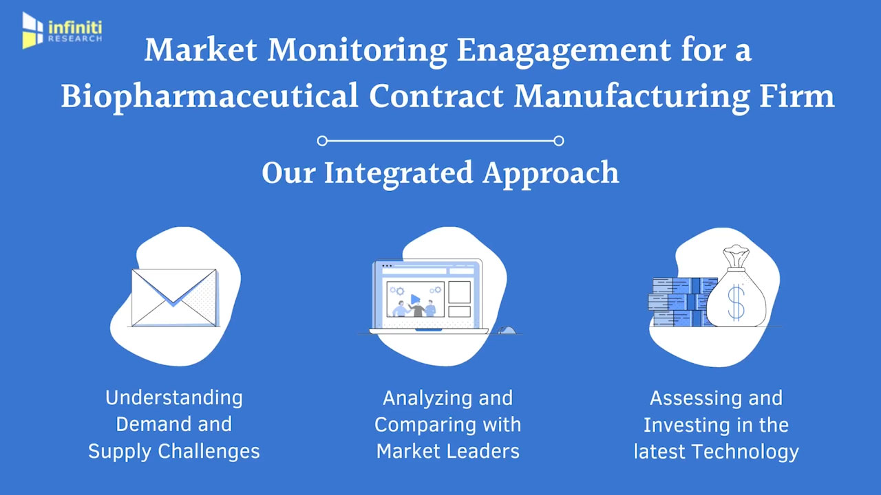 Market Monitoring Solutions for a Biopharmaceutical Contract Manufacturing Firm