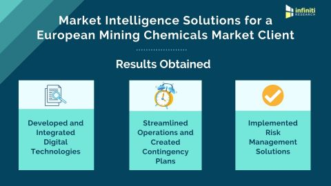 Market Intelligence Solutions for a Mining Chemicals Market Firm (Graphic: Business Wire).