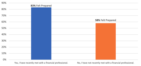 Most of those who have recently met with a financial professional felt prepared for the financial impact caused by the coronavirus. (Graphic: Business Wire)
