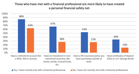 Good financial habits may protect many middle-income families from greater financial impact. (Graphic: Business Wire)
