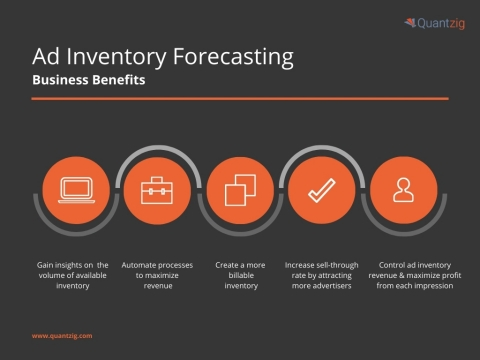 Quantzig's ad inventory forecasting solutions can help media companies analyze media consumption patterns, device preferences, and market trends to identify the optimal slots and prices for ad spaces. (Graphic: Business Wire)