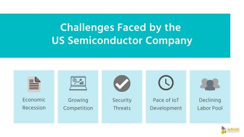 Market Intelligence Solutions for a US Semiconductor Company (Graphic: Business Wire)