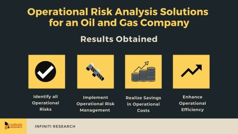 Operational Risk Management Solutions for an Oil and Gas Industry Client (Graphic: Business Wire)
