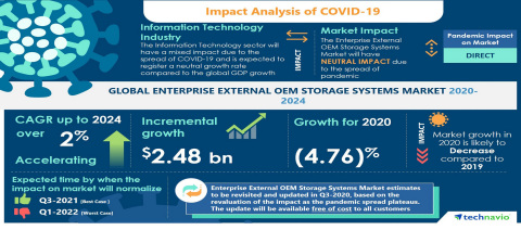 Technavio has announced its latest market research report titled Global Enterprise External OEM Storage Systems Market 2020-2024 (Graphic: Business Wire)