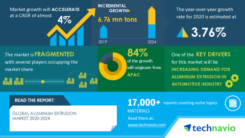 Technavio has announced its latest market research report titled Global Aluminum Extrusion Market 2020-2024 (Graphic: Business Wire)