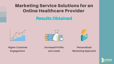 Marketing Service Solutions for an Online Healthcare Provider (Graphic: Business Wire)