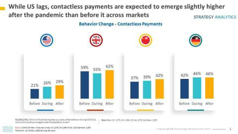 Summary Graphic: COVID-19 Contactless Payments Behavior Change (Graphic: Business Wire)