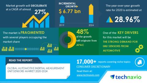 Technavio has announced its latest market research report titled Global automotive inertial measurement unit sensors market 2020-2024 (Graphic: Business Wire)