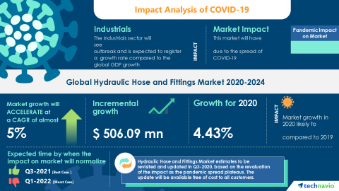 Technavio has announced its latest market research report titled Global Hydraulic Hose and Fittings Market 2020-2024 (Graphic: Business Wire)